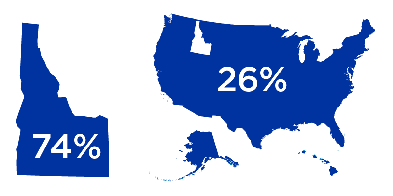 Graph of the state of Idaho with 74% and the rest of the United States with 26%
