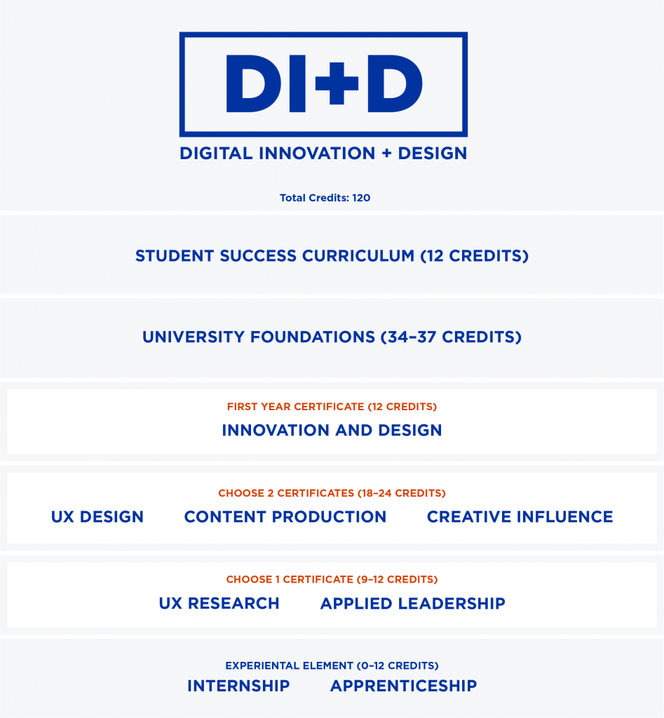 Digital Innovation and Design. Total Credits: 120. Student Success Curriculum 12 credits. University Foundations 34-37 credits. First year Certificate - Innovation and Design 12 credits. Choose 2 certificates (18-24 credits): UX Design, Content Production or Creative Influence. Choose 1 Certificate (9-12 credits): UX research or Applied Leadership. Experiential Element (0-12 credits): Internship or Apprenticeship