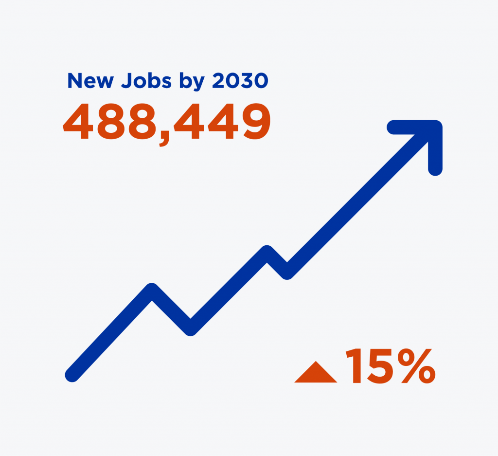 graphic showing 488,449 Digital Innovation and Design Jobs, an increase of 15% by 2030