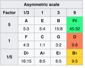 Just intonation ratios with note names for the C major scale