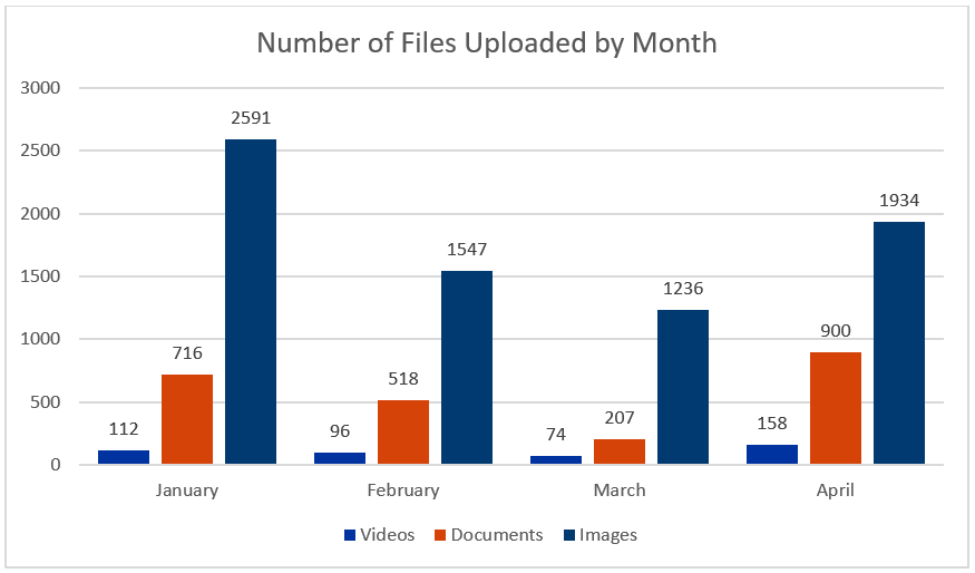 Bar chart of files uploaded by month - see table 1 for full text description