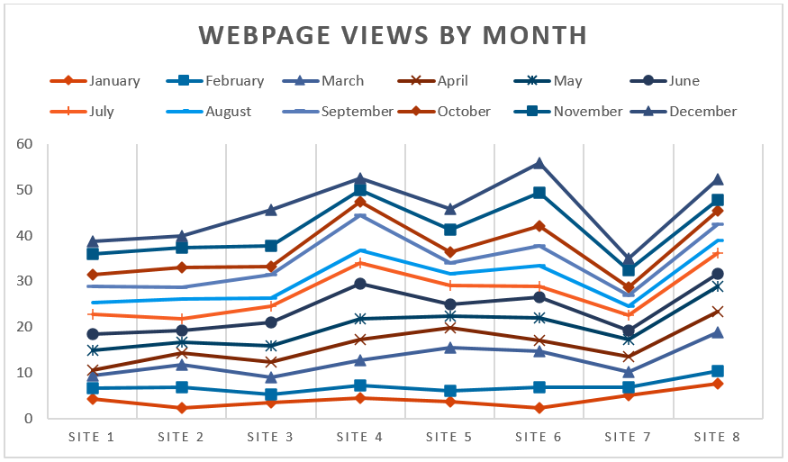 Line chart of files uploaded by month