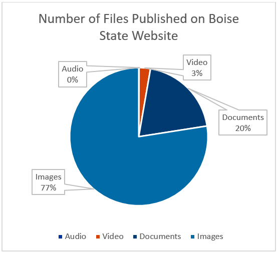 Pie chart of Files published on BoiseState.edu - 0% audio files, 3% video files, 20% documents, 77% images