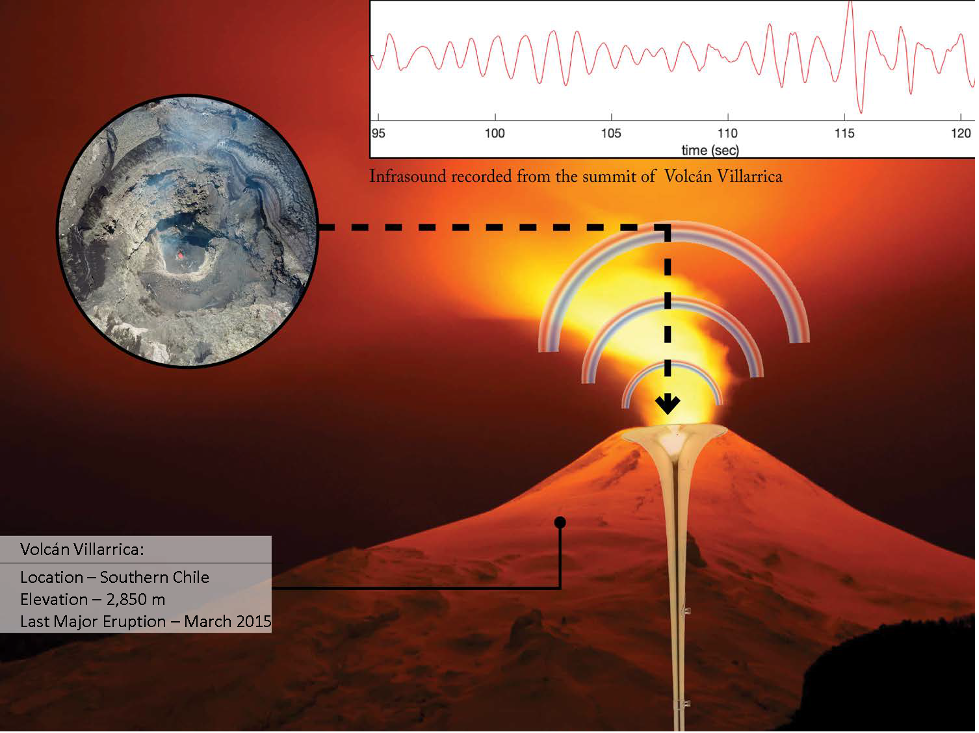 Diagram of infrasound recorded from the summit of Volcan Villarrica in southern Chile
