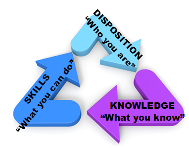 """SKILLS: """"What you can do""""; DISPOSITION: """"Who you are""""; KNOWLEDGE: """"What you know"""""""