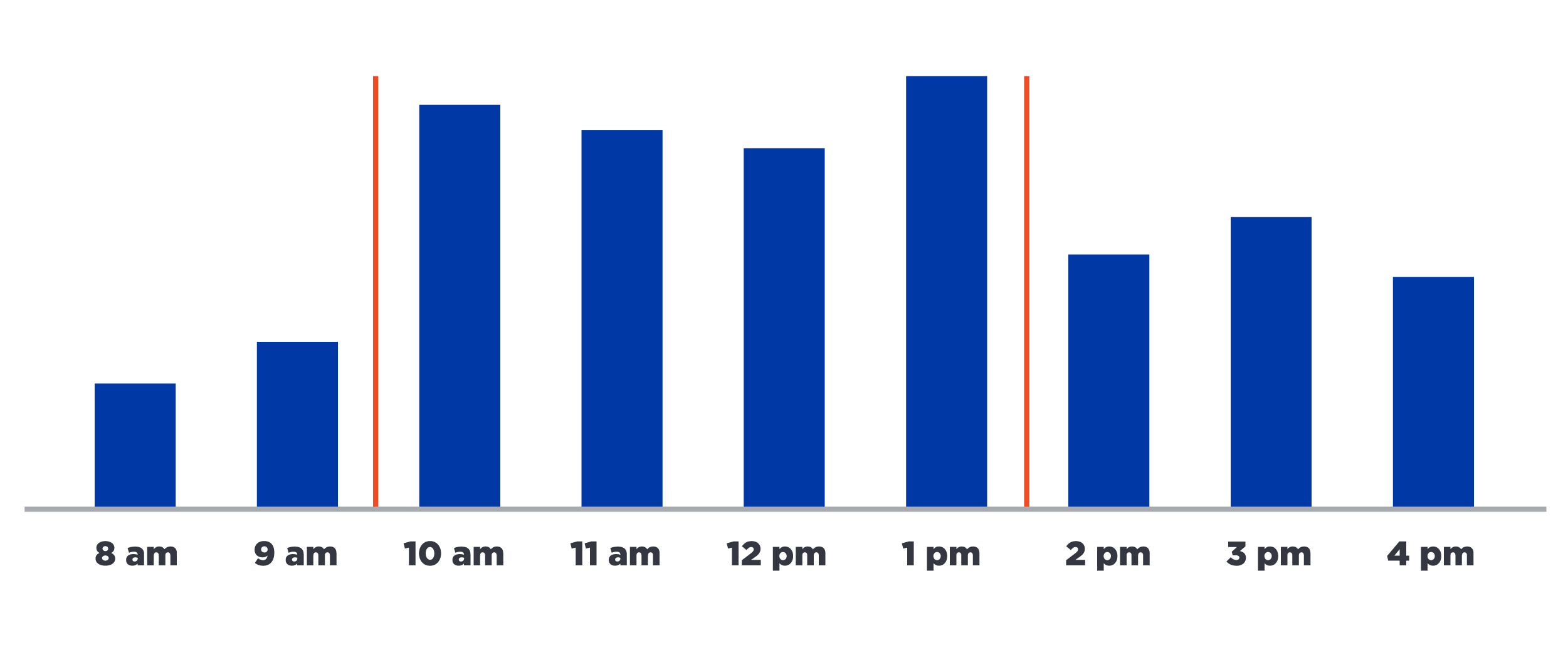 Bar graph that reflects the busiest times in the clinic 10am-2pm daily.