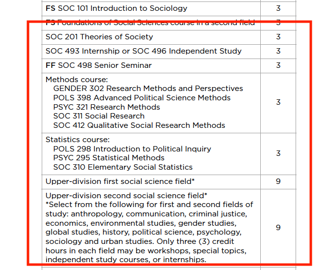 Example of required courses in degree box.