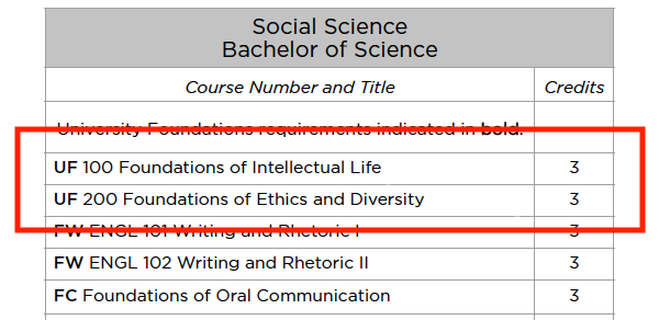 Example of UF courses in degree table.