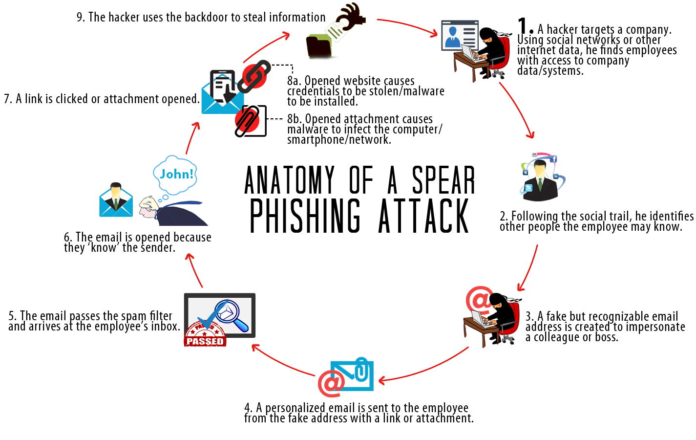 Spear Phishing Attack Cycle info-graphic.