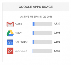 Q2 Faculty and Staff Google Apps Usage