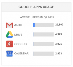 Q2 Google Apps Usage for Students