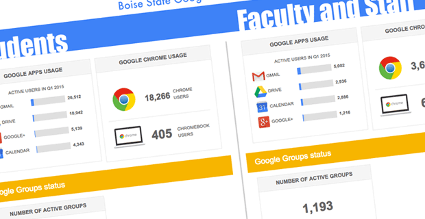 Google for Education Stats Q1 2015