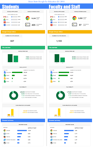 Google for Education Stats Q1 2015 small image