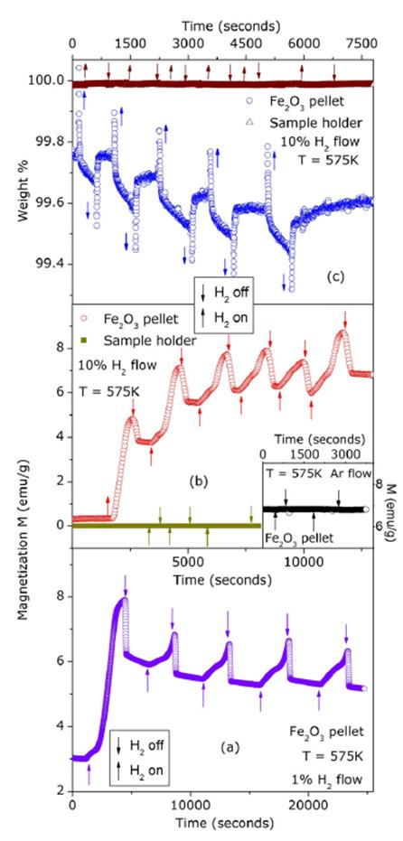 Fe2O3 Magnetic Properties over time Chart