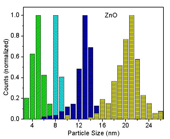 ZnO nanoparticle counts chart