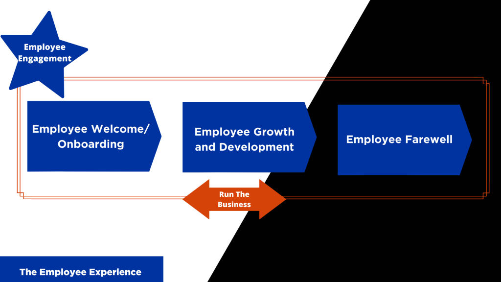 The Employee Experience Model: Welcome, Growth, Farewell, Run the Business and Employee Engagement.