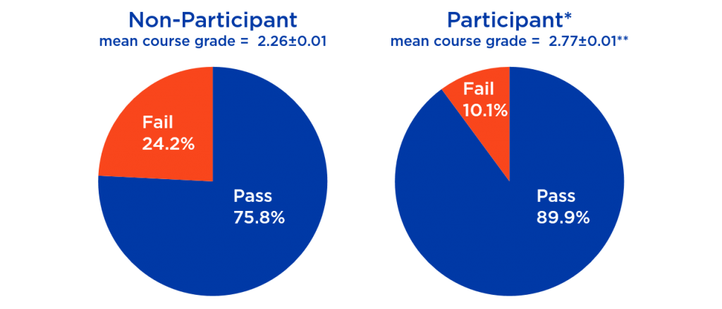 Positive outcomes of LA session attendance in terms of increased course GPA and pass rate