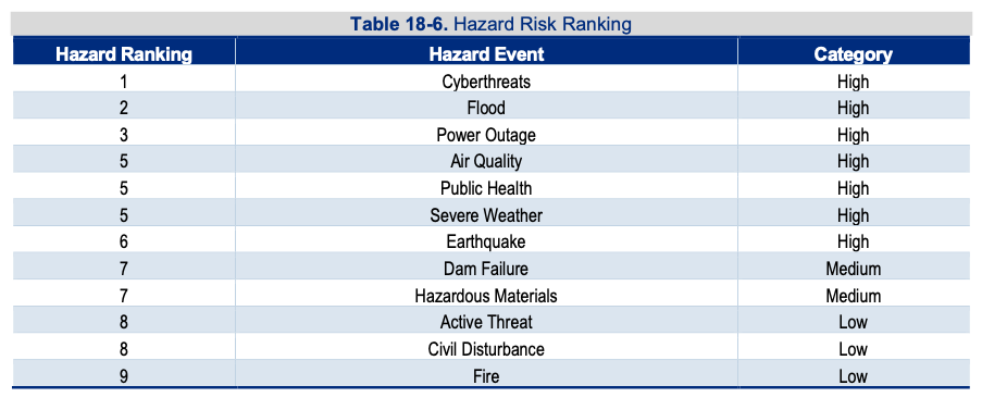 Picture of the 12 Natural hazards/technological/human-caused threats listing in rank order
