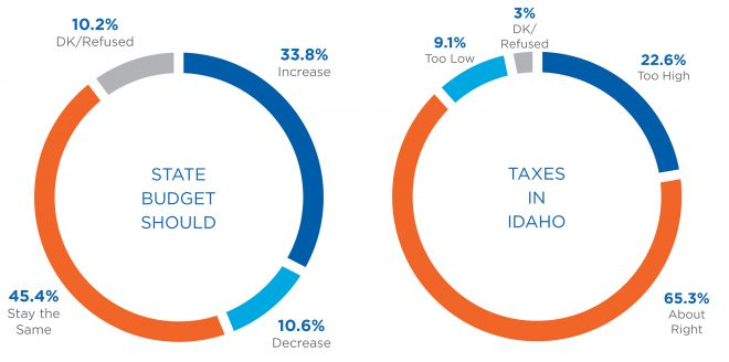 charts showing budget size and tax burdens