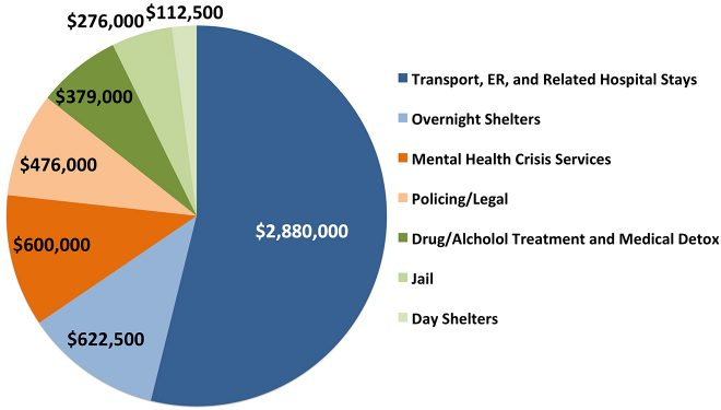 chart illustrating cost of homelessness