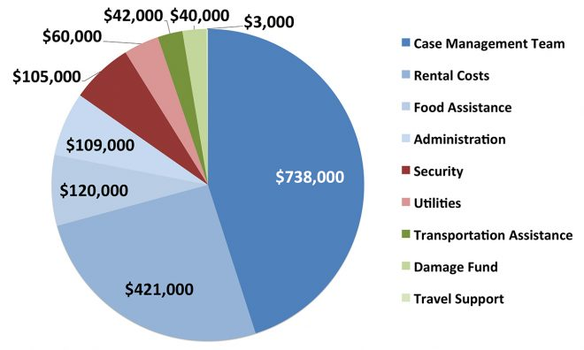 image of housing firsts costs