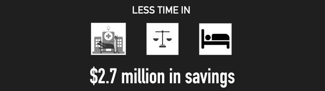 Less time in emergency medical, criminal justice, and shelter services leads to $2.7 million in savings