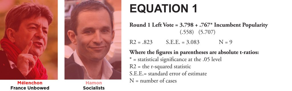 image of left-wing candidattes with an equation