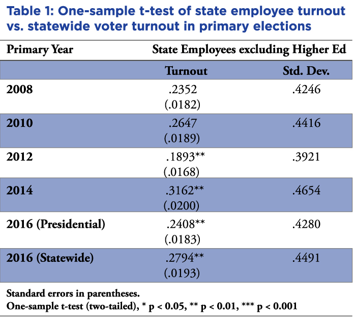 Table representing One-sample t test of state employee turnout
