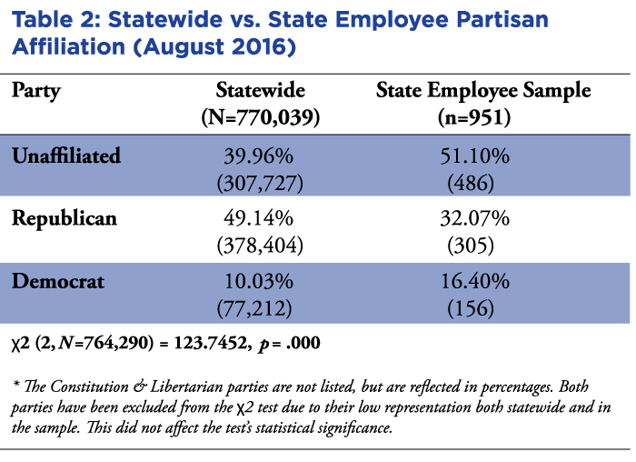 chart showing statewide vs state employee partisan affiliation