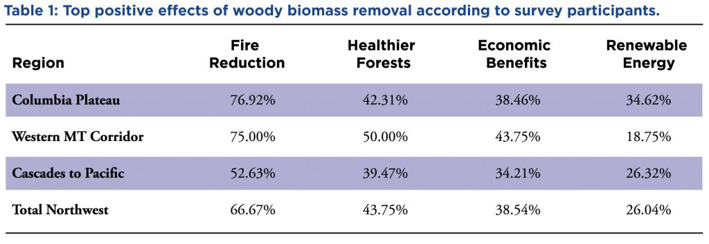 chart showing top positive effects of woody biomass removal by region