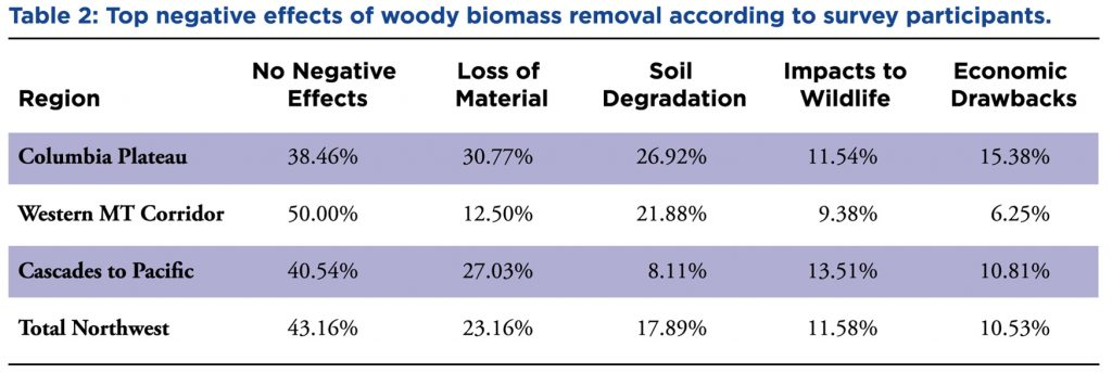 Table showing Top negative effects of woody biomass removal according to survey participants.
