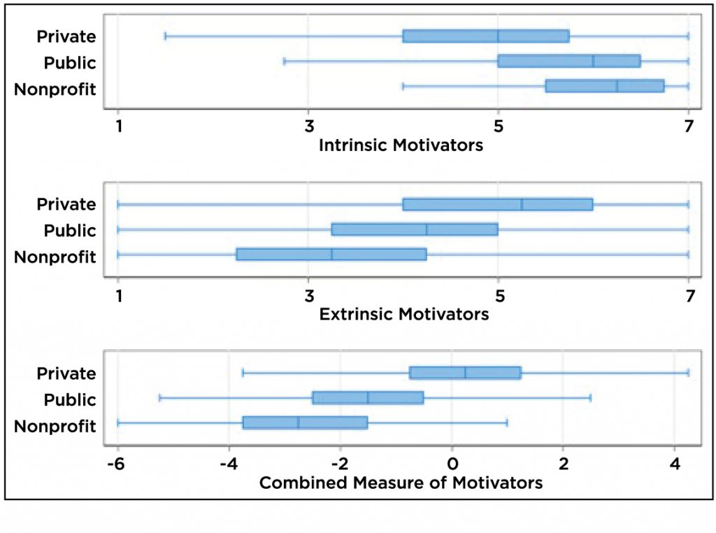 chart showing responses to intrinsic and extrinsic motivators
