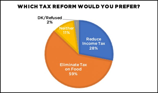 Pie Chart indicating preference for form on tax cut