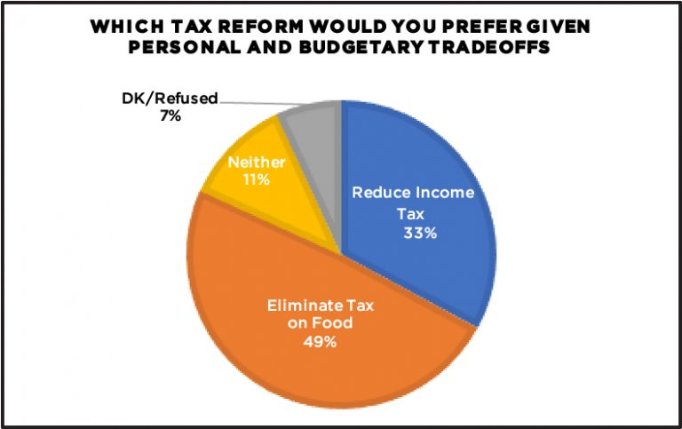 Image of pie chart taking personal and budgetary tradeoffs into account