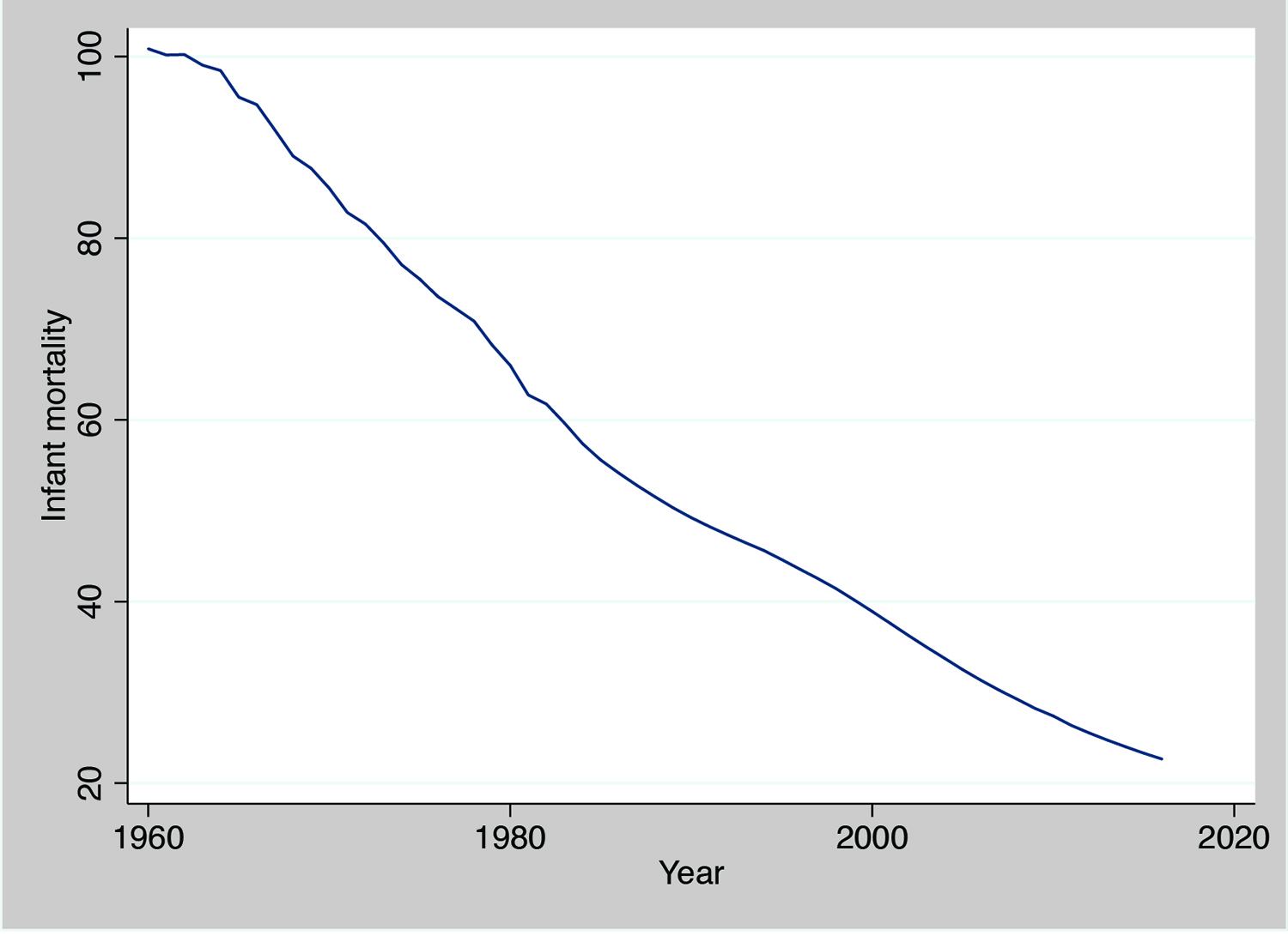 graph for figure two - steady decline since 1960