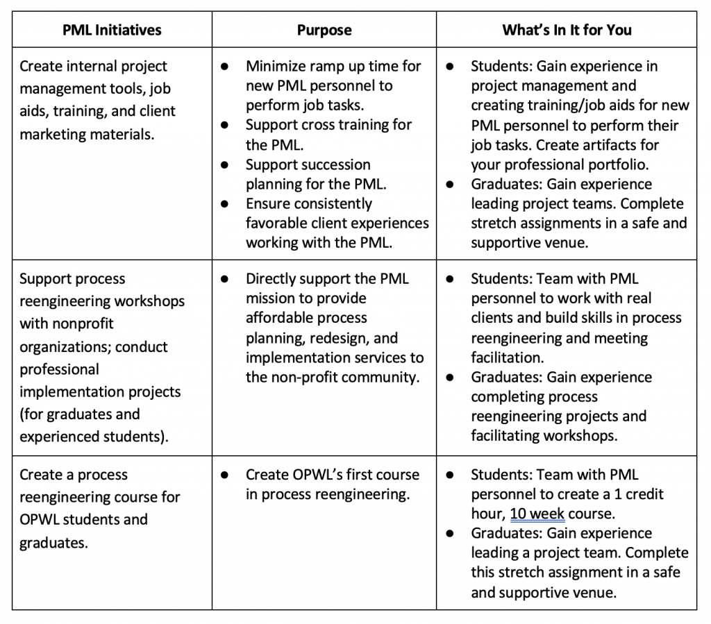 pml-initiatives table