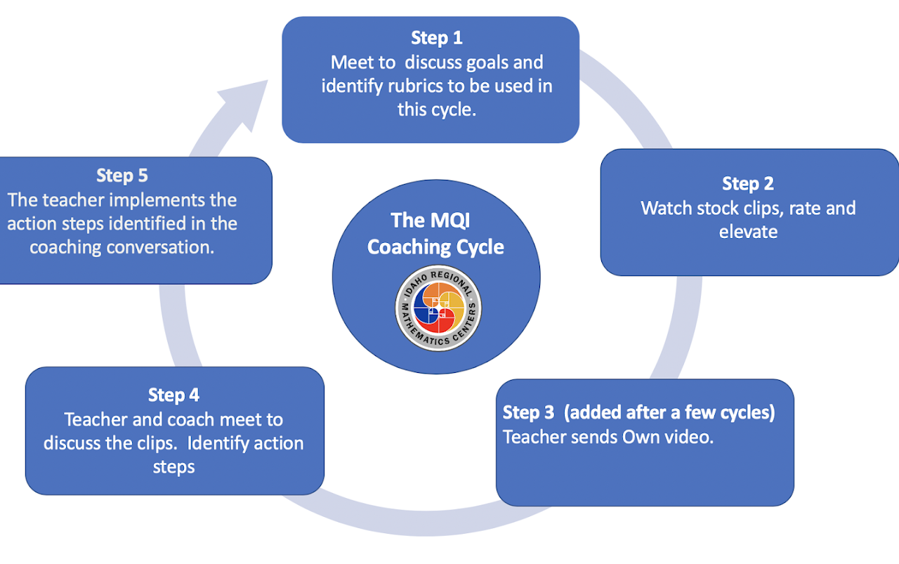 The MQI Coaching Cycle from the Idaho Regional Mathematics Center - Six Steps in the cycle are Step 1: Meet to discuss goals and identify rubrics to be used in this cycle. Step 2: Watch Stock clips, rates, and elevate. Step 3: (added after a few cycles) Teacher sends own video. Step 4: Teacher and coach meet to discuss the clips. Identify action steps. Step 5: The teacher implements the action steps identified in the coaching conversation. Repeat steps