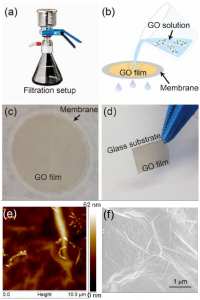Observation of Third-order Nonlinearities in Graphene Oxide Film
